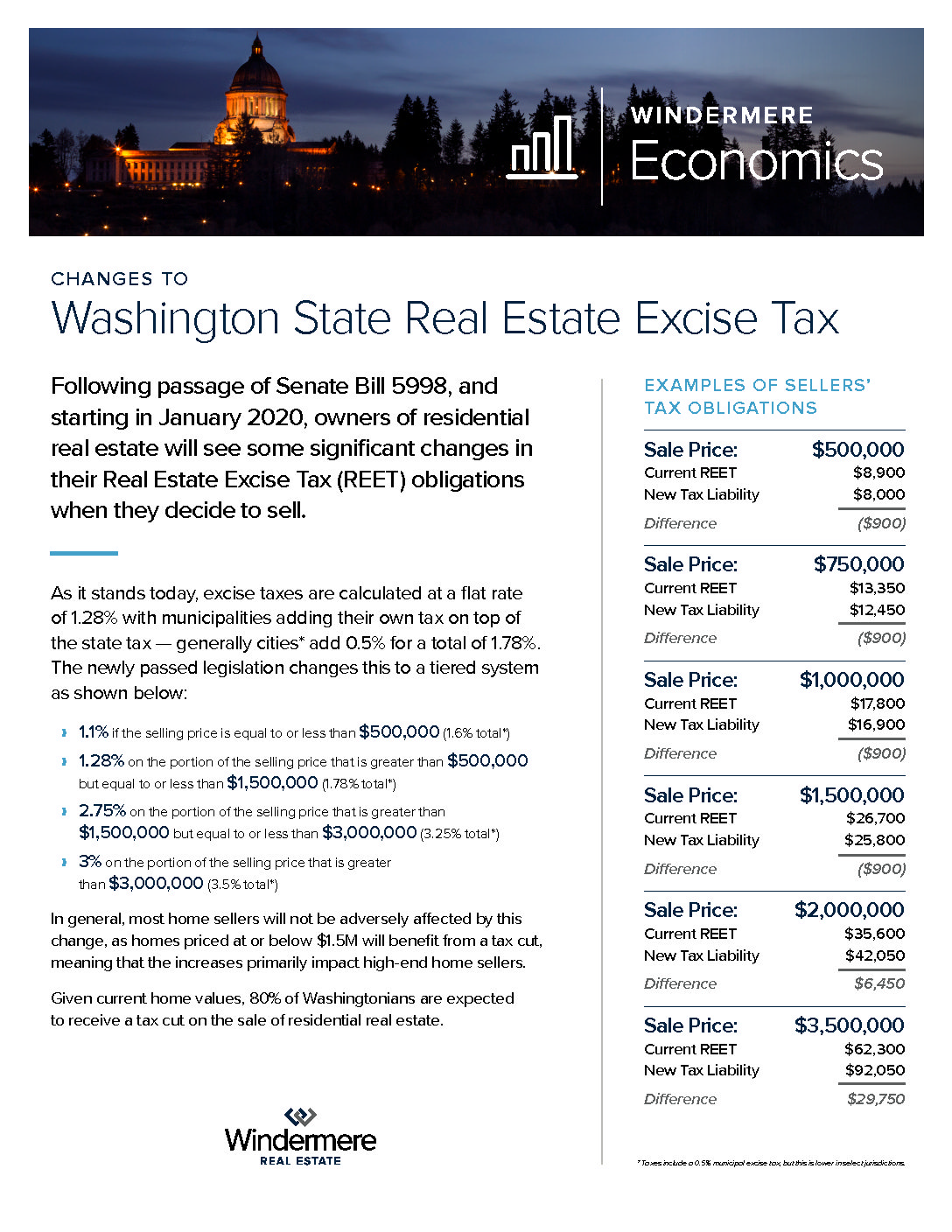 WA State Real Estate Excise Tax – January 2020 Changes