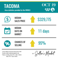 October 2019 Pierce County Real Estate Stats