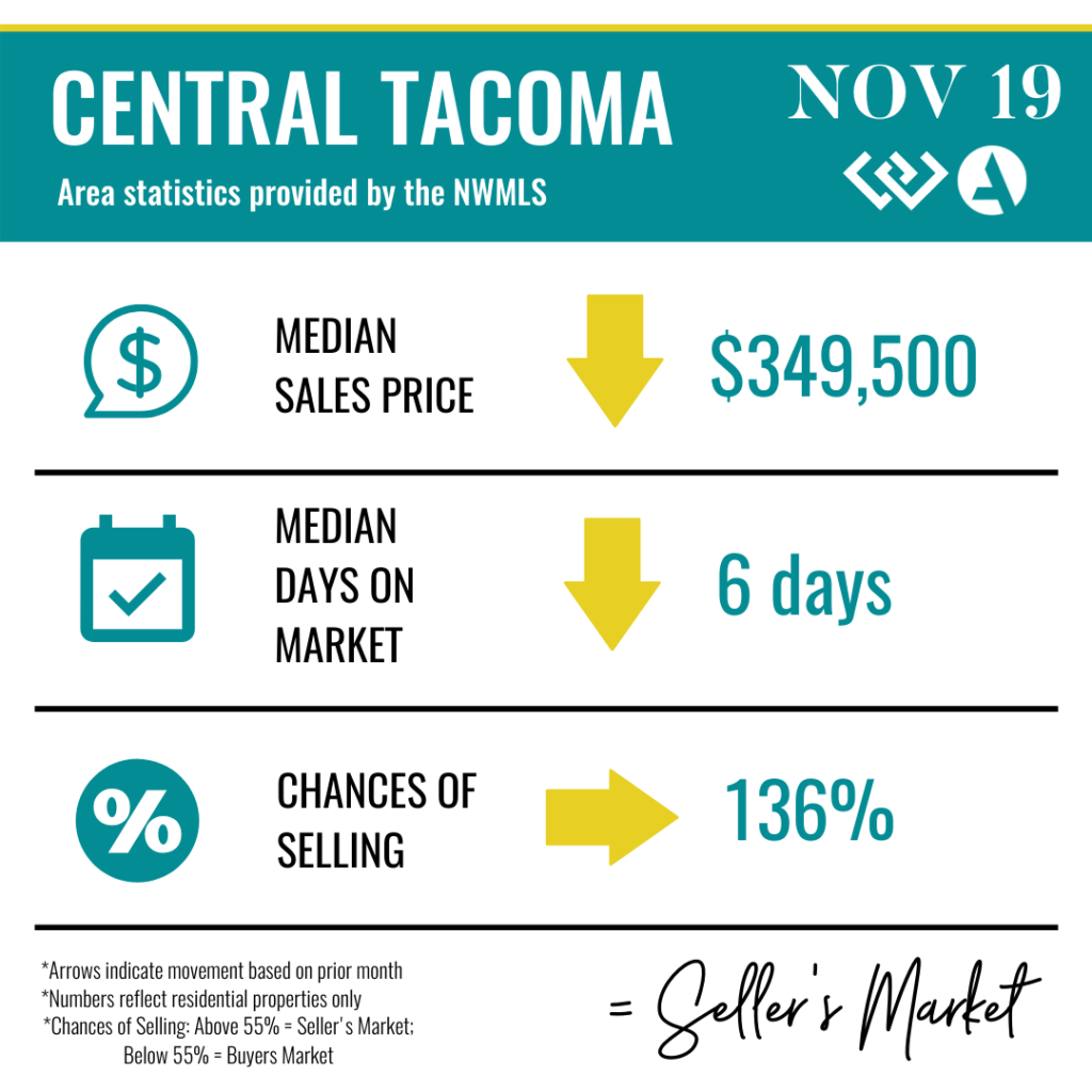 Central Tacoma Real Estate Statistics.