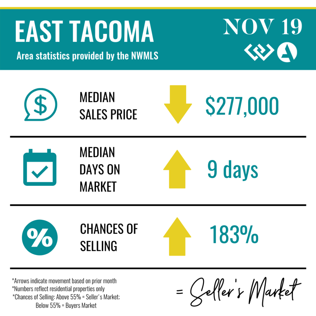 East Tacoma Real Estate Statistics