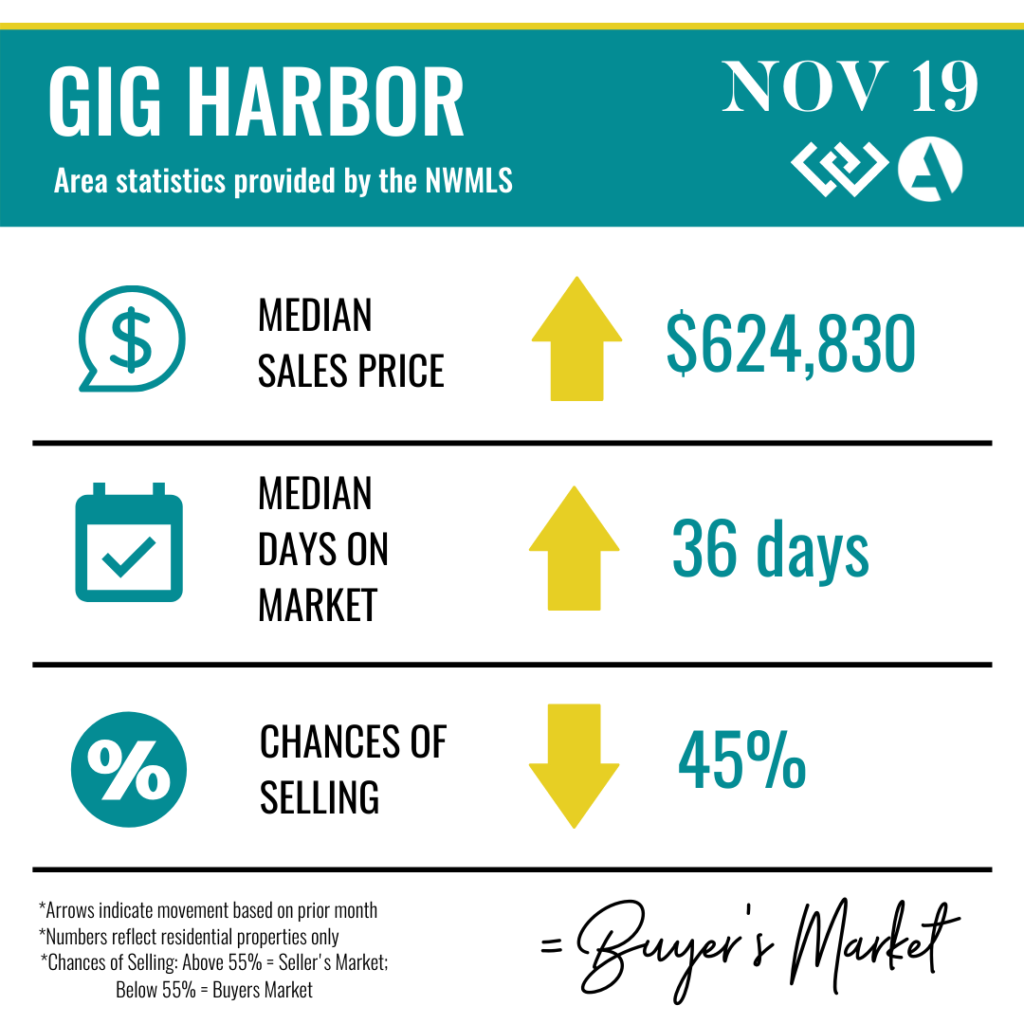 Gig Harbor Real Estate Statistics