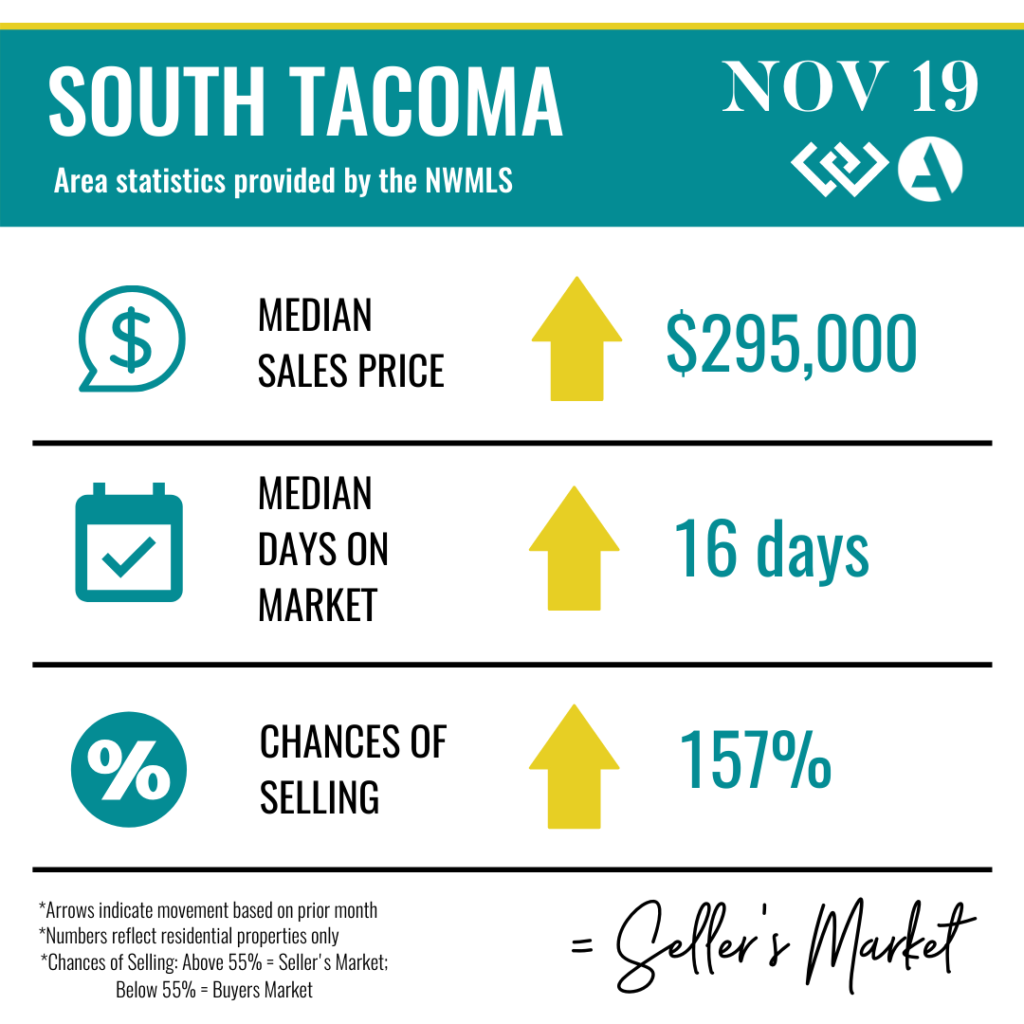 South Tacoma Real Estate Market Statistics