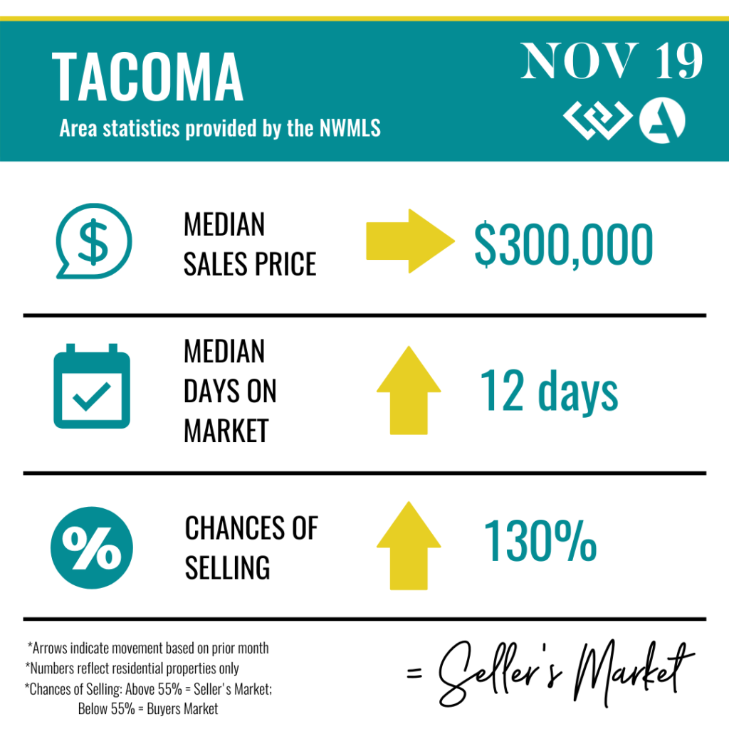 Tacoma, WA Real Estate Statistics.